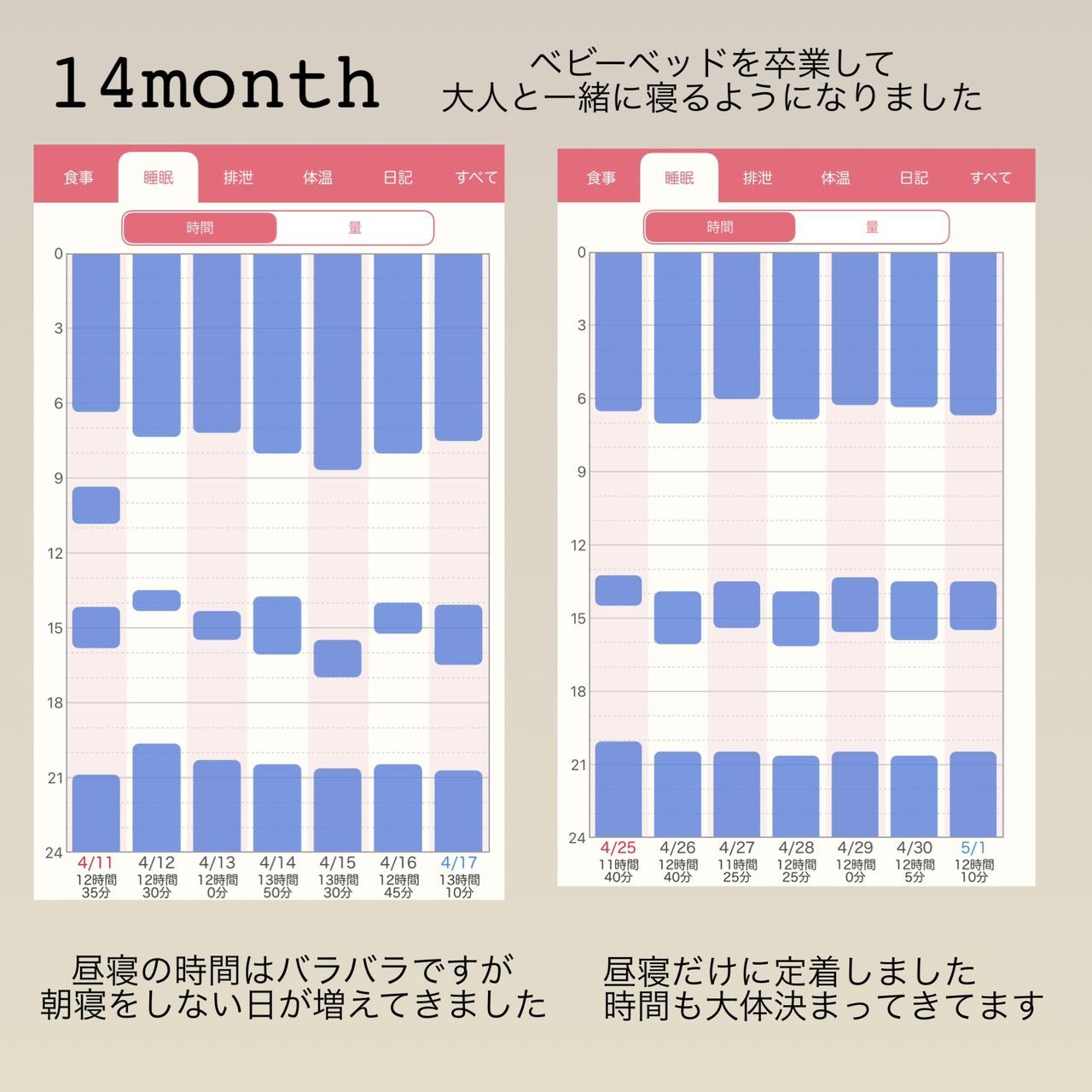 14ヶ月の睡眠記録