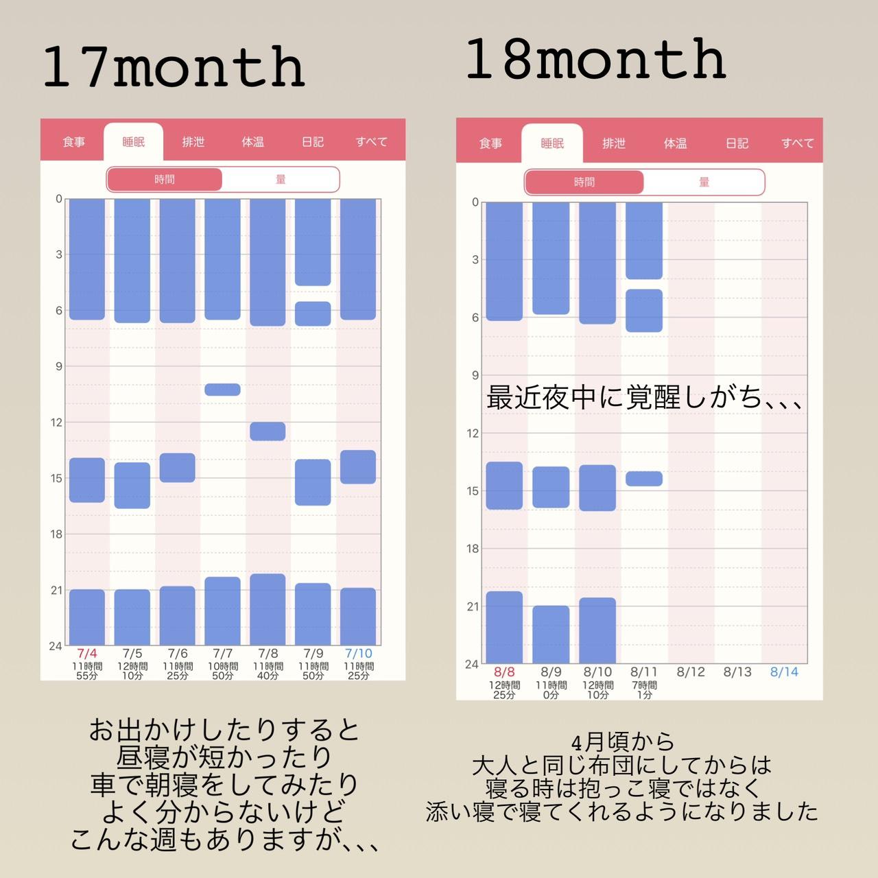 15ヶ月以降の睡眠記録
